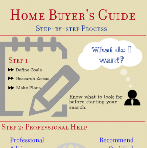Post image for Home Buyer's Guide Infographic